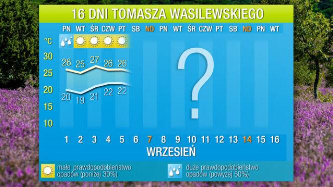 Pogoda na 16 dni: idzie wrześniowe lato. Będzie aż 27 stopni